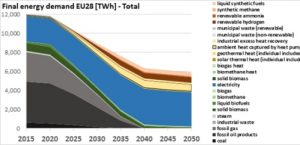 The PAC Scenario: net-zero by 2040 to meet Europe's Paris goals