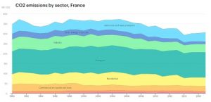 France's recovery plan: will support for emissions-high sectors compromise a new Green economy?