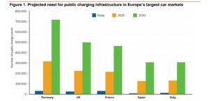 The expansion of Europe's EV charging infrastructure: new rules and incentives needed