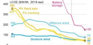 Grid scale Battery costs are declining faster than Wind and Solar