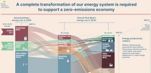 Net Zero by 2050 technically and economically achievable, says Energy Transitions Commission report