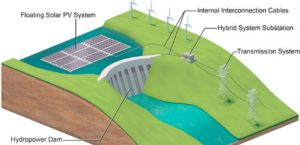 Floating Solar on existing Hydro reservoirs: potential for 10,600 TWh/year