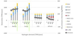 Green or Blue Hydrogen: cost analysis uncovers which is best for the Hydrogen Economy