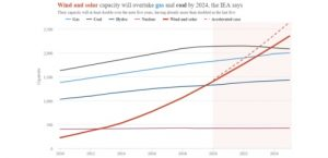 "IEA's ""accelerated case"" becoming the norm? Global Wind + Solar to overtake Gas and Coal by 2024"
