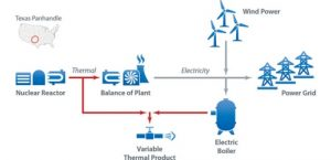 Nuclear-Wind hybrid plants for grid stability, Power-to-X and more
