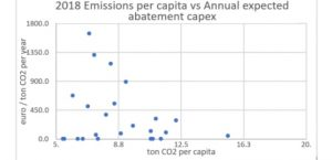 Wide variations in National Energy and Climate Plans: how can the EU seriously budget for emissions reductions?