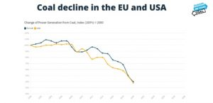 Coal exit: EU policy revisions must face both tech and socioeconomic obstacles