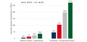 German Hydrogen scenarios: 271 TWh of Green Hydrogen by 2040?
