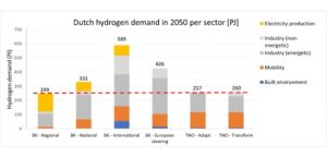 The Netherlands: a Blue Hydrogen economy now will ease a transition to Green